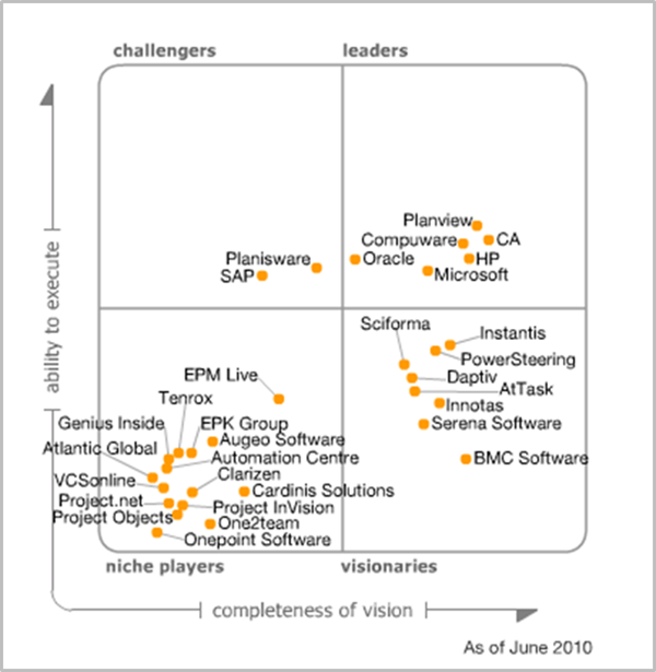 Gartner Magic Quadrant IT Project and Portfolio Management (PPM) 2010