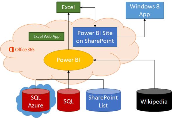 Power BI für Office 365 - Business Intelligence einfach gemacht
